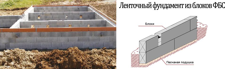 Ленточный фундамент из блоков ЖБИ