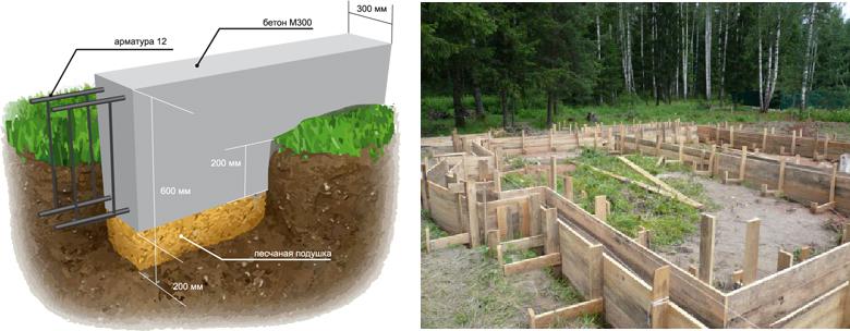 Ленточный фундамент мелкого заложения на песчаной почве