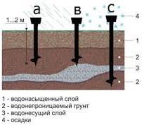 Особенности свайного фундамента для болотистой почвы