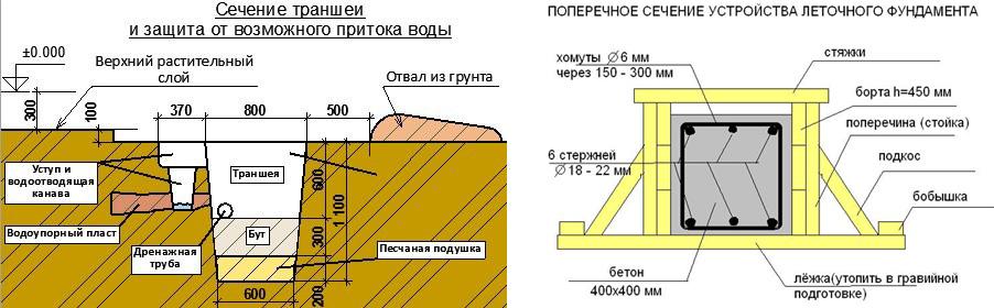 Песчаная подушка и опалубка для фундамента