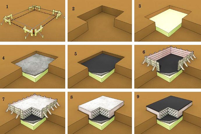 Плитный фундамент - как залить фундаментную плиту