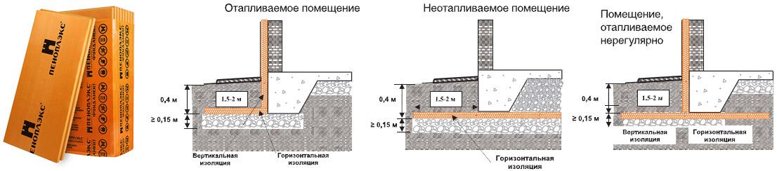 Применение Пеноплекс Фундамент в различных видах фундаментов