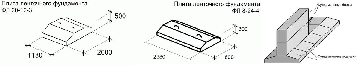 Размеры фундаментных подушек