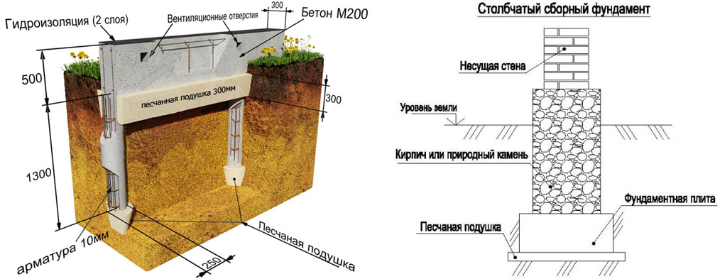 Расчет фундамента для дома - нагрузка на свайный фундамент