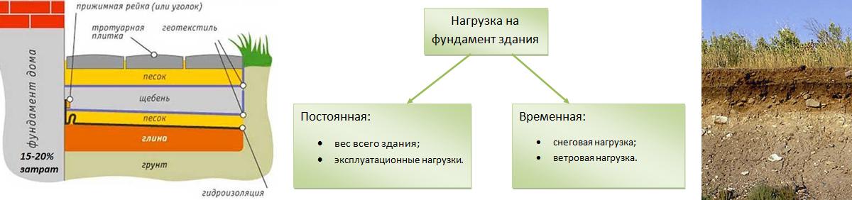 Расчет фундамента для дома - нагрузка на фундамент и грунт