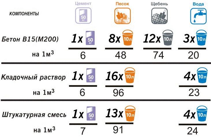 Рекомендуемые составы смесей и расход компонентов