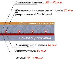 Сколько будет сохнуть стяжка разной толщины