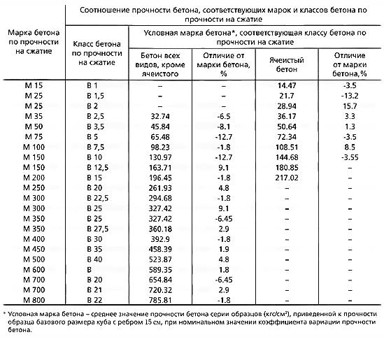 Соотношение прочности бетона