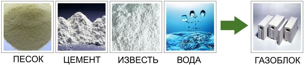 Состав газобетонной смеси