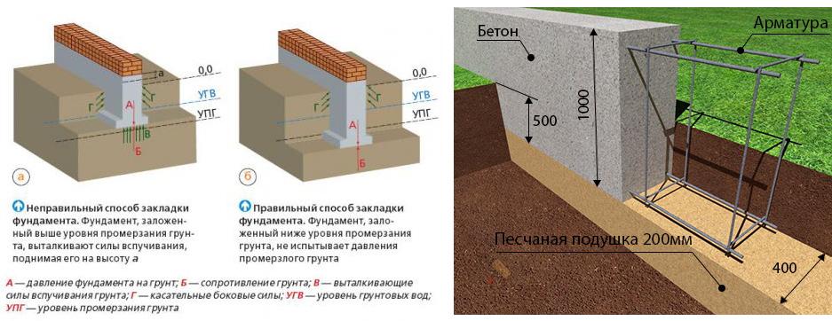 Сравнение разных типов фундаментов для дома на пучинистом грунте