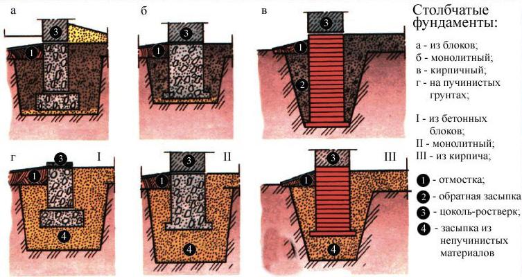 Столбчатый фундамент из красного кирпича - схема