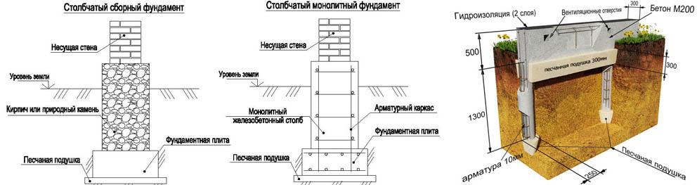 Столбчатый фундамент - сборный, монолитный, с ростверком