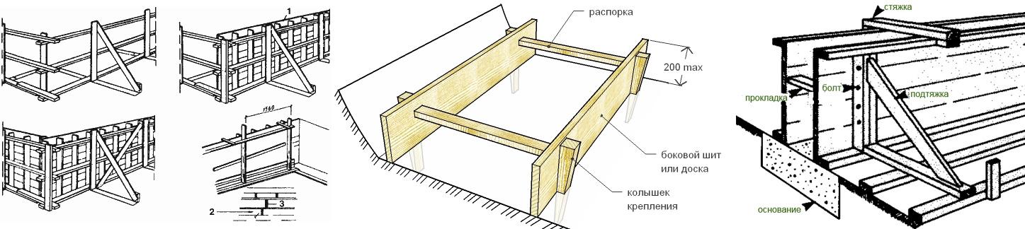 Строим опалубку для ленточного фундамента самостоятельно