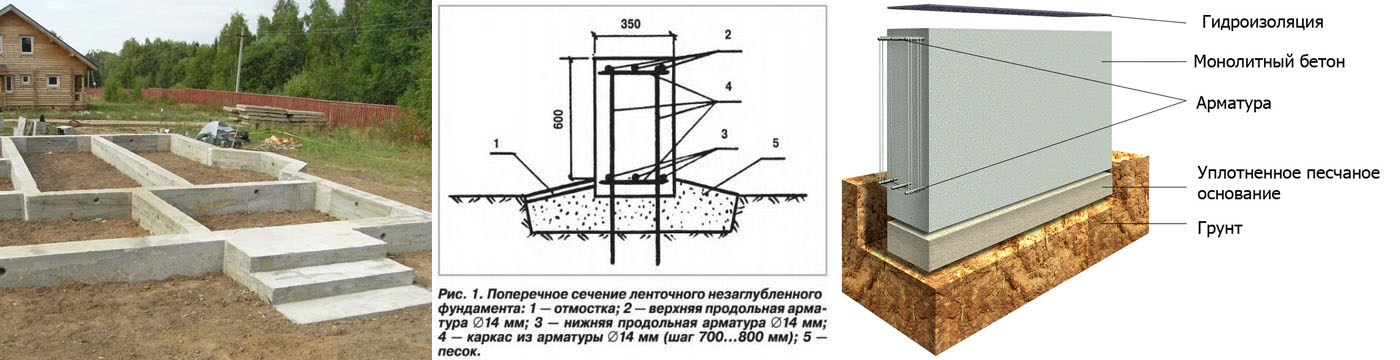 Строительство ленточного мелкозаглубленного фундамента своими руками