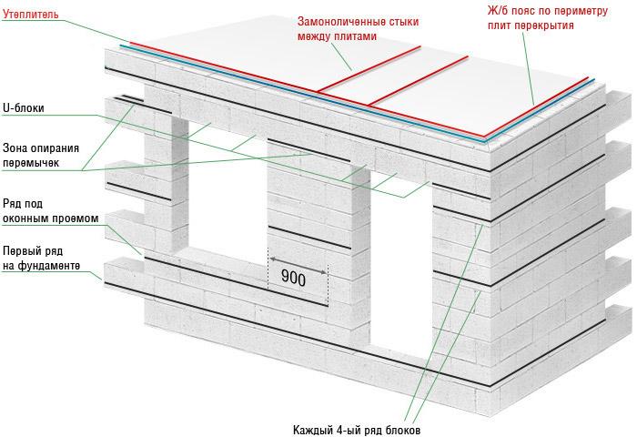 Схема армирования стен из газобетона