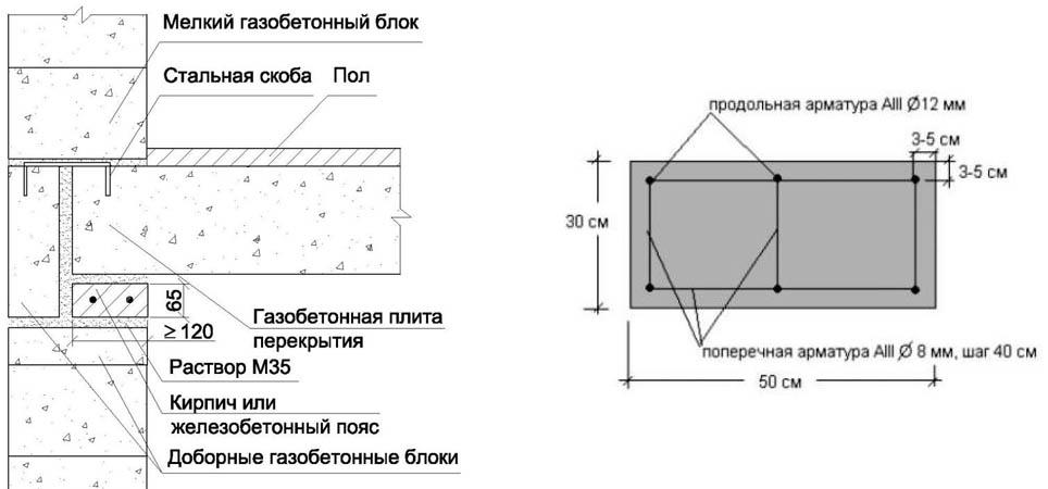 Схема армопояса для дома из газобетона