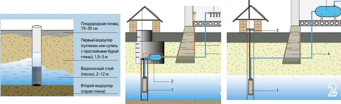 Схема бурения песчаной скважины на даче