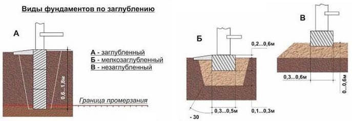 Схема видов и типов фундамента по заглублению