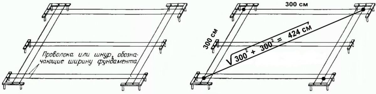 Схема как правильно разбить фундамент - способы разметки