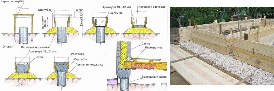 Схема каркаса опалубки под фундамент бани