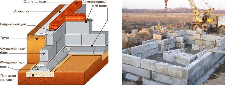 Схема конструкции сборного ленточного фундамента