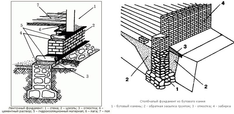 Схема ленточного и столбчатого основания