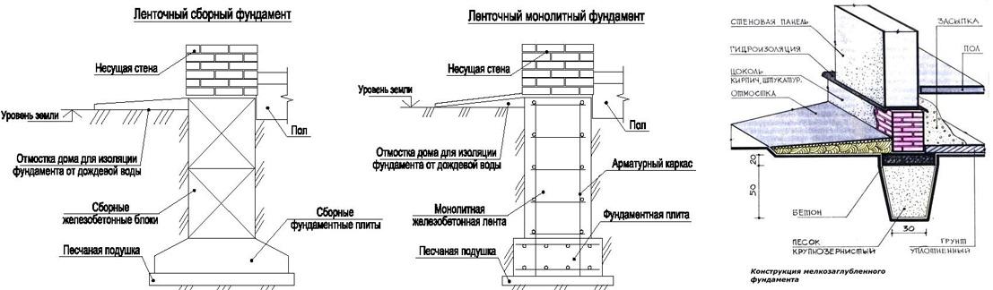 Схема ленточных фундаментов на кирпиче