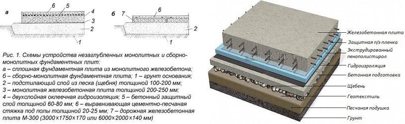 Схема плитных фундаментов