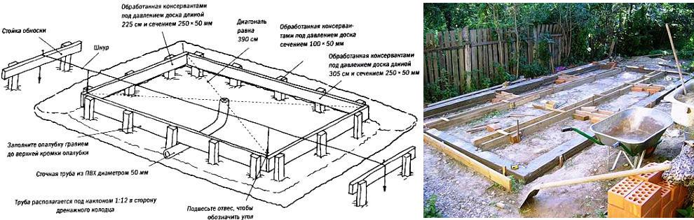 Схема постройки фундамента под теплицу своими руками