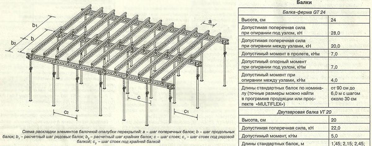 Схема раскладки элементов балочной опалубки перекрытий