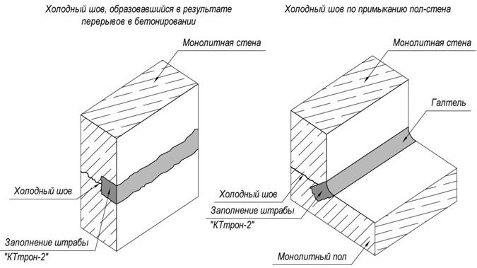 Схема ремонта швов в бетоне