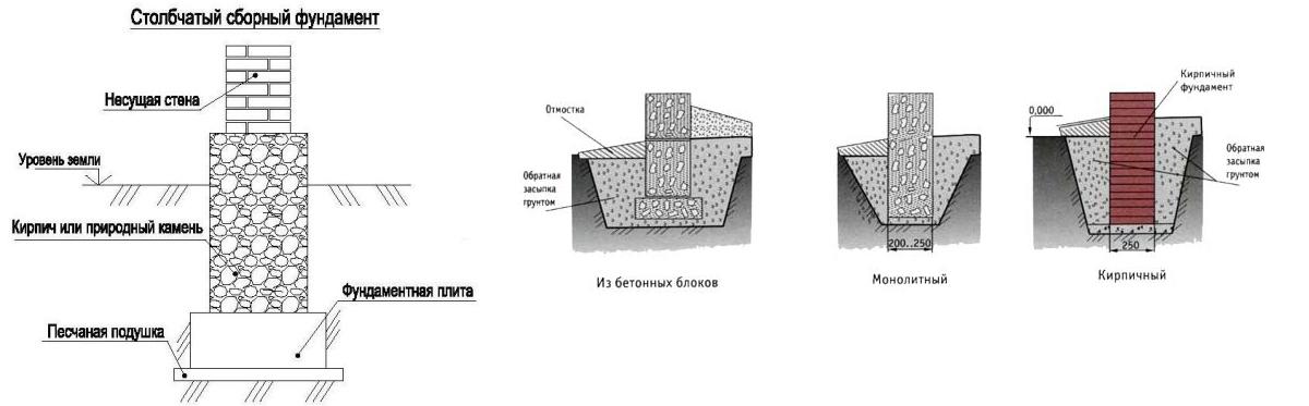 Схема столбчатого сборного фундамента