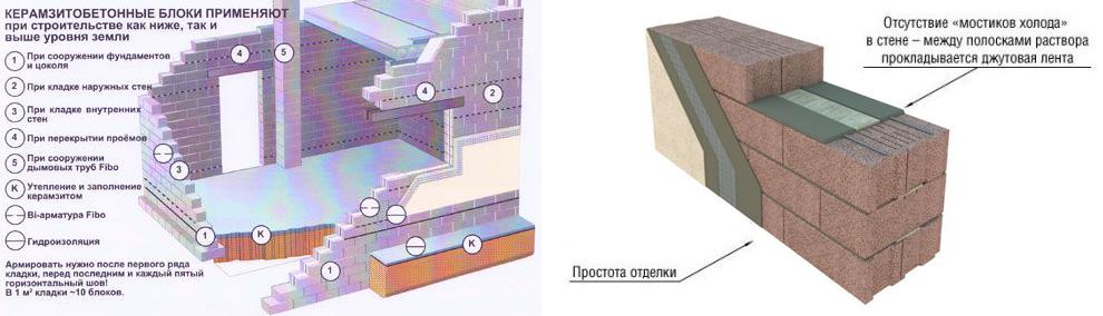 Схема строительства из керамзитобетонных блоков