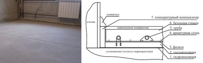 Схема стяжки пескобетона и время высыхания