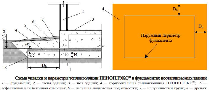 Схема укладки плит ПЕНОПЛЕКС