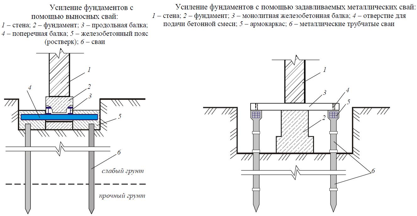 Схема усиления фундамента с помощью винтовых свай