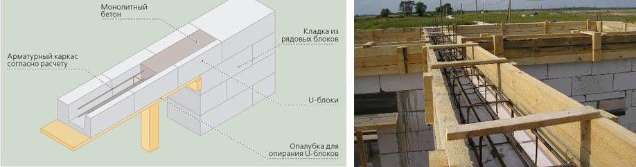 Схема установки арматурного карткаса в блоки газобетона