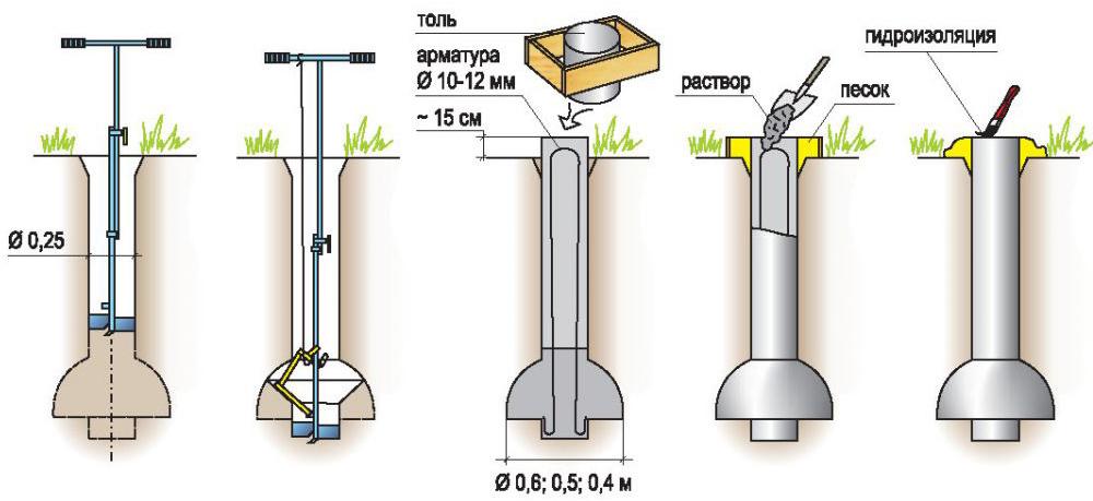 Схема устройства ТИСЭ фундаментов