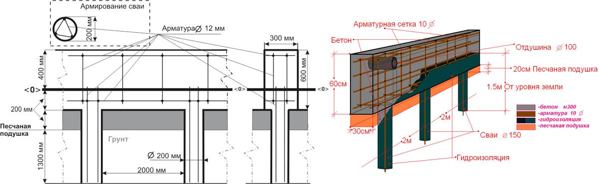 Схема устройства винтового фундамента