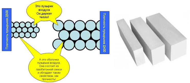 Схема устройства и состав блоков газобетона
