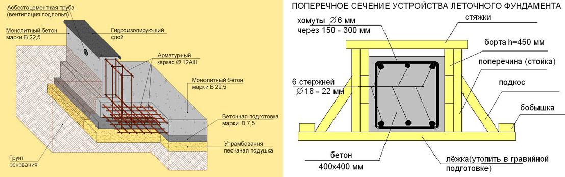 Схема устройства ленточного фундамента под деревянный дом