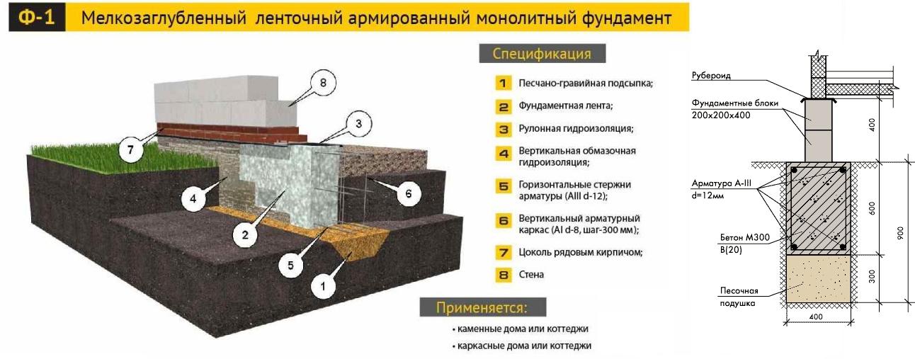 Схема устройства мелкозаглубленного фундамента