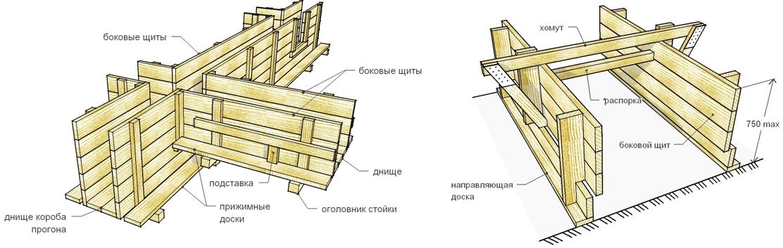 Схема устройства опалубки своими силами