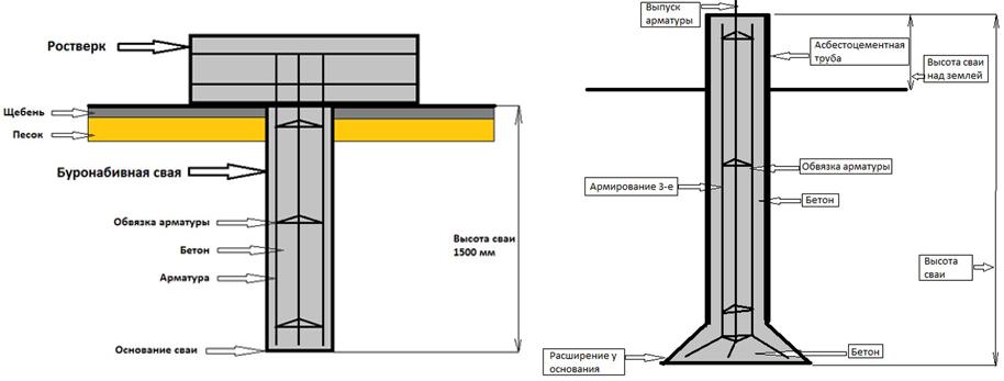 Схема устройства основания с ростверком