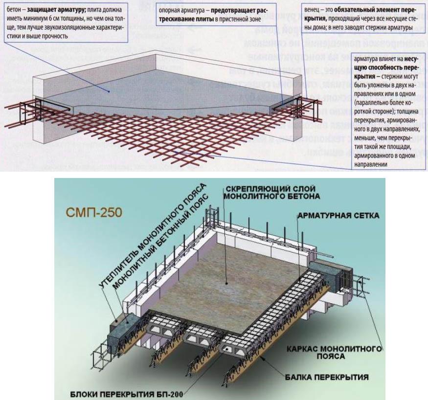 Схема устройства плит перекрытия разной толщины
