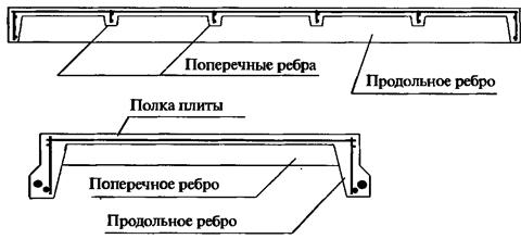 Схема устройства ребристой плиты