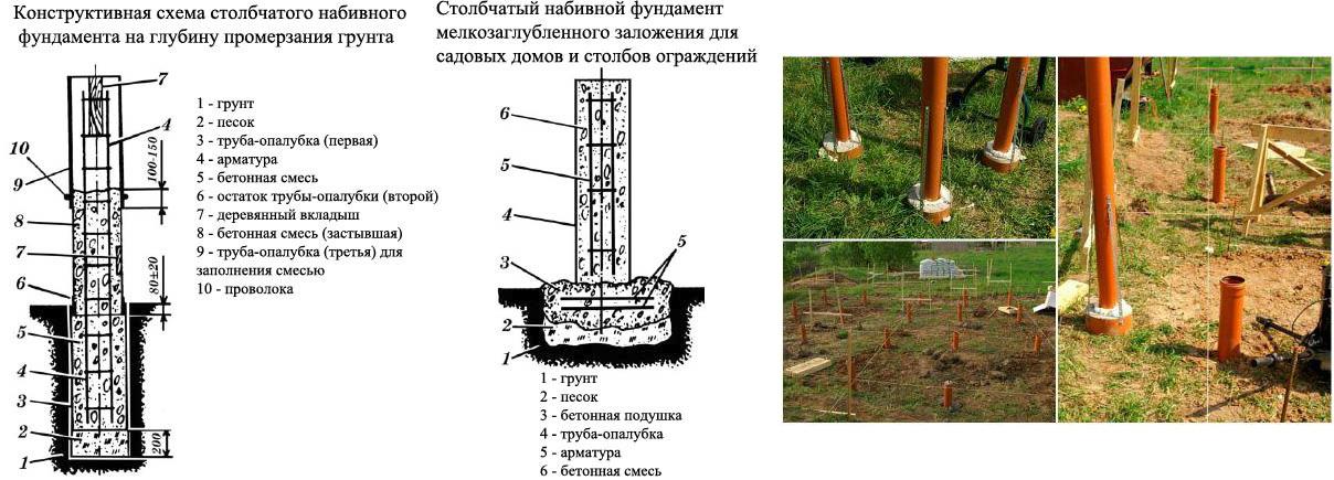 Схема устройства фундамента из пластиковых труб ПВХ
