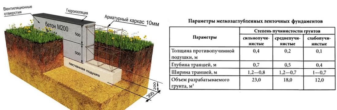 Схема устройства фундамента мелкозаглубленного