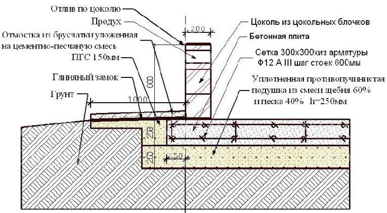 Схема устройства фундаментной плавающей плиты своими руками