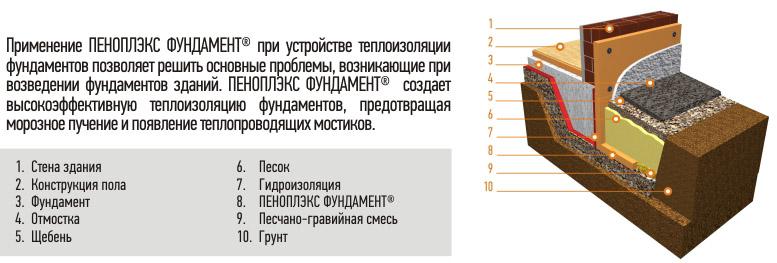 Схема утепления фундамента плитами ПЕНОПЛЭКС